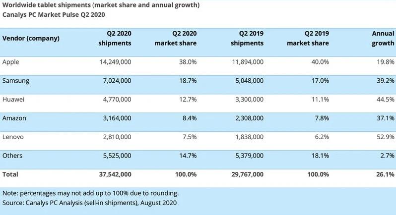 canalys-2020-ipad-sell